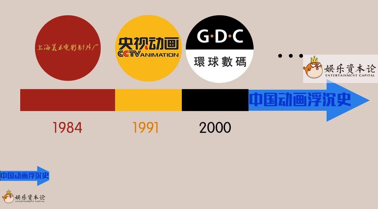 《哪吒》之前,被遗忘的中国动画三十年